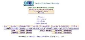 Report SARG satu periode